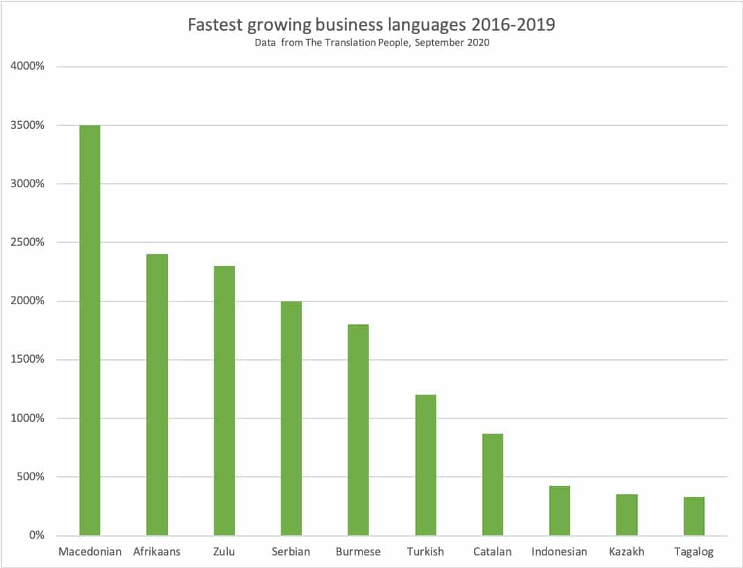 Translations to African and Eastern European languages vital for UK business growth